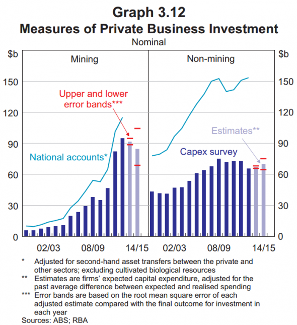 Aus-biz-investment-mining-vs-nonmining-590x645.png